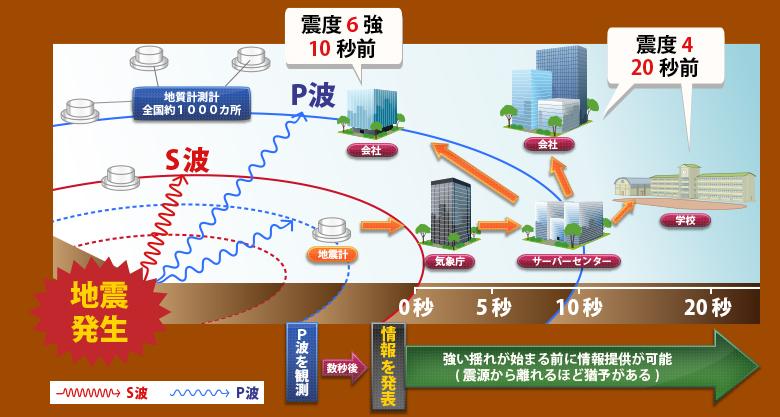 地震速報と地震が到達するまで