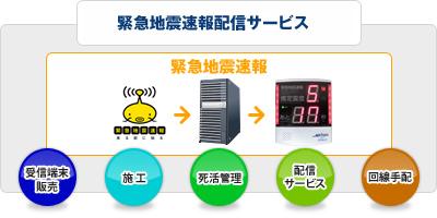 Iam(アイム)ネット 緊急地震速報配信サービス