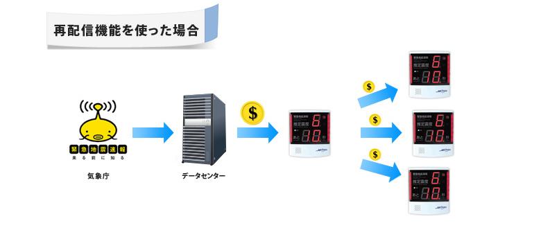 受信ユニットS740の再配信機能を利用した例