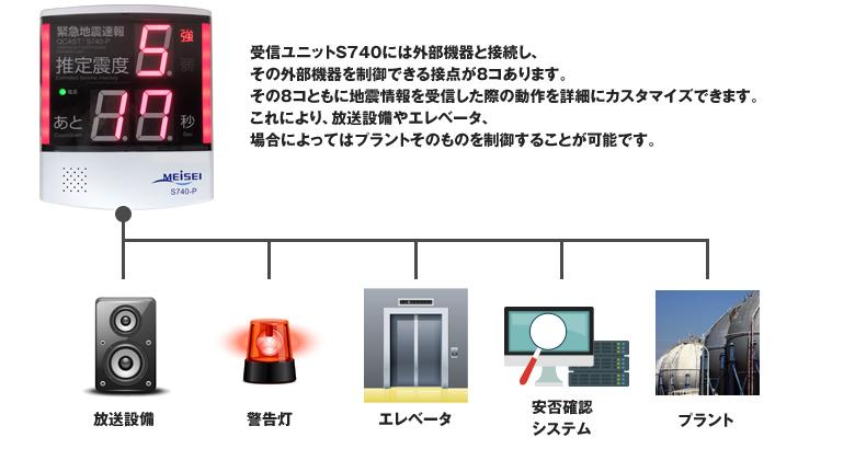 受信ユニットS740の外部機器を制御できる例