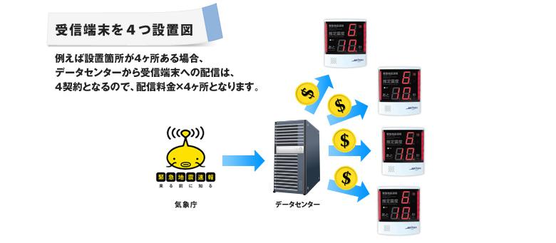 受信端末を4つ設置した例